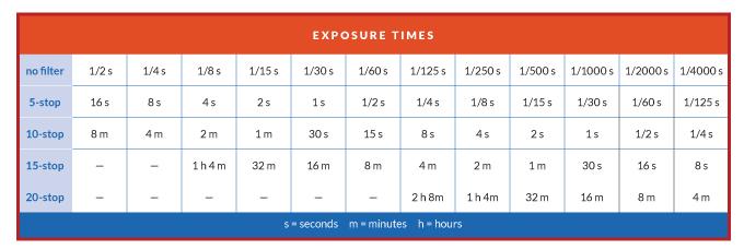 SRF-Exposure chart rev
